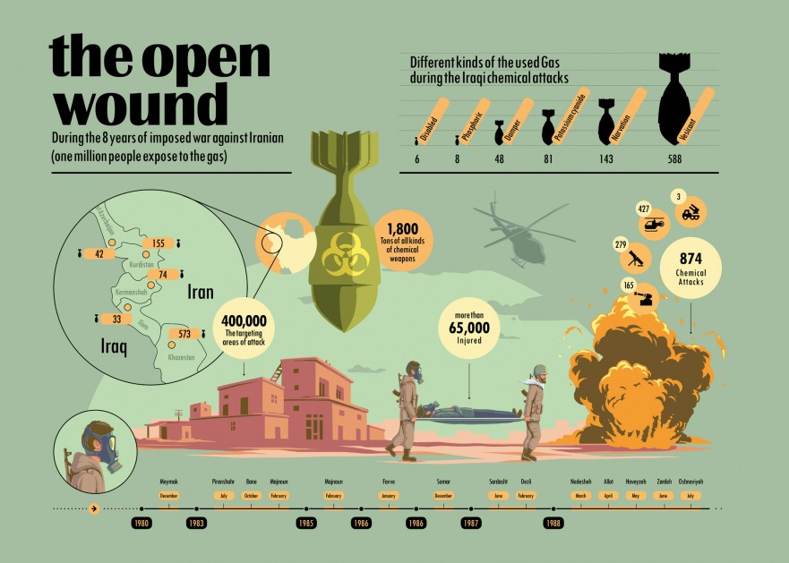 Infographic| The open Wound